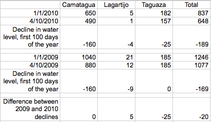 Table showing water declines in reservoirs