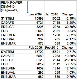 Peak demand, jan and feb y-o-y