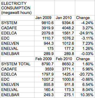 electricity consumption jan and feb y-o-y