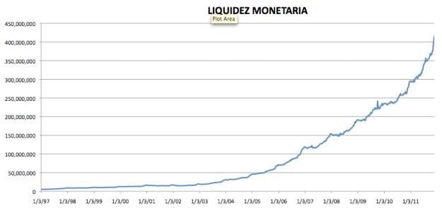 Monetary liquidity Venezuela