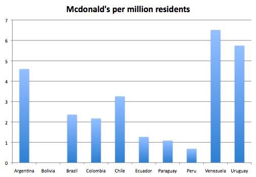 McDonald's - Statistics & Facts