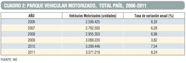 INE Chile car population