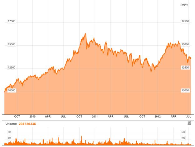 IGBC 3-year chart