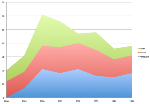 US MTBE exports by destination in 1000s of barrels per day.
