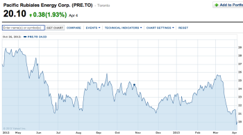 PRE-to-stock-price-1-year-chart