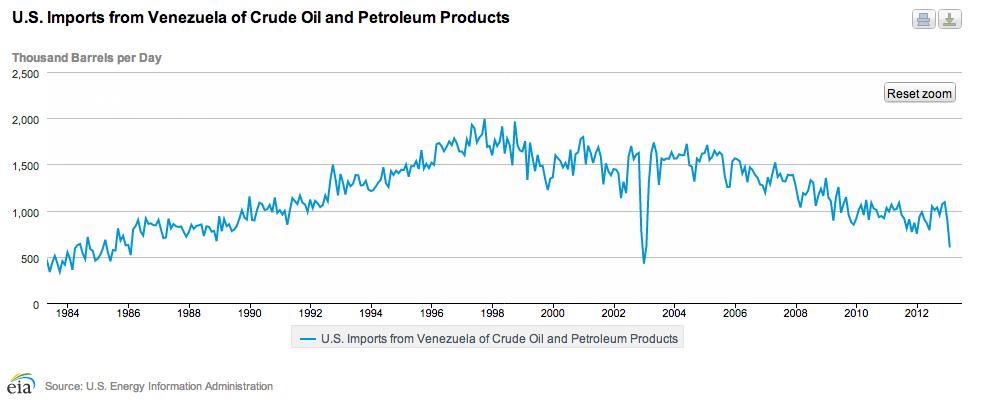 US-Venezuela fuel trade plummets | Setty's notebook