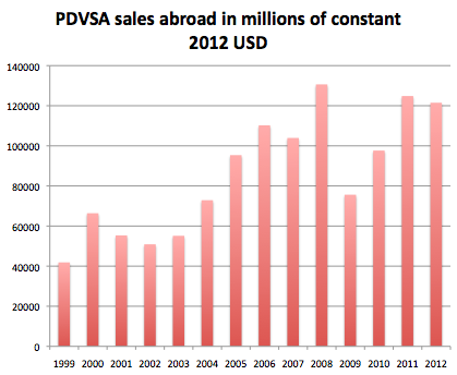 PDVSA sales abroad in millions of constant USD