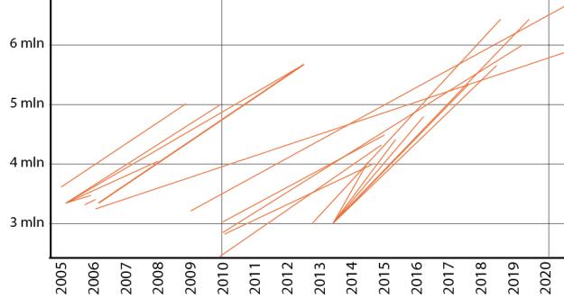PDVSA oil output plans 2005-2013