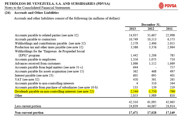 PDVSA Accruals 2013