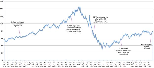 oil price timeline