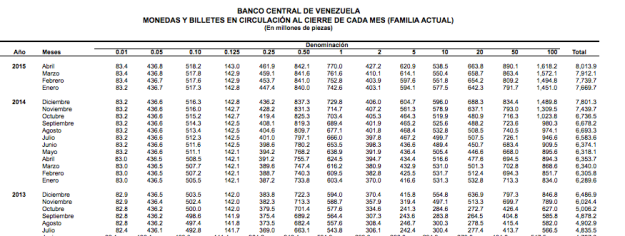 Venezuela Central Bank pieces in circulation