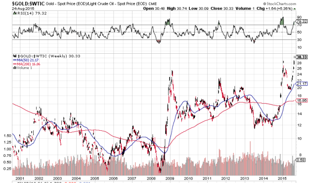 Oil-gold ratio